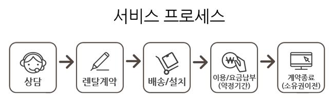 딜라이브 노원케이블 렌탈서비스 프로세스